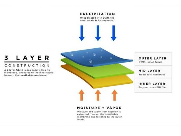 Layer System Rain Jackets