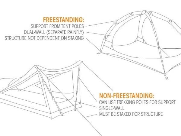 Freestanding tent