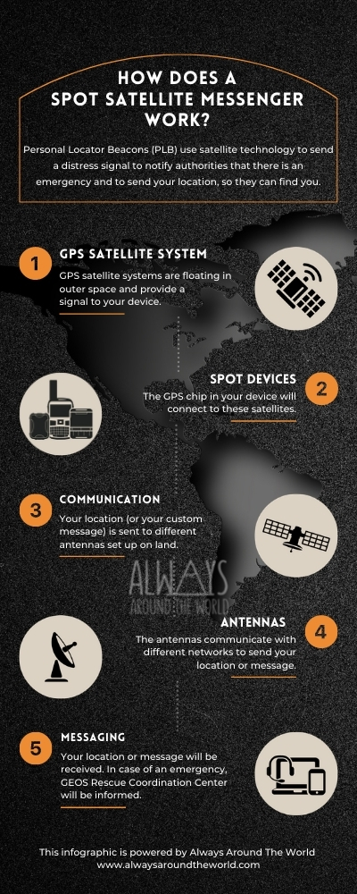 SPOT Satellite Messenger Infographic on how it works