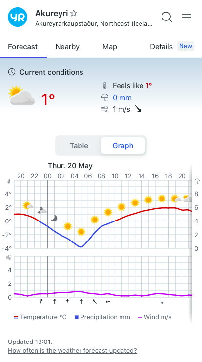 yr.no weather app - Iceland Camping