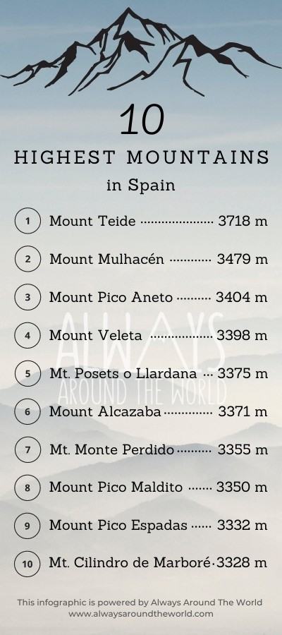Infographic with a list of the 10 highest mountains in Spain